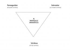 triangulo dramático karpman